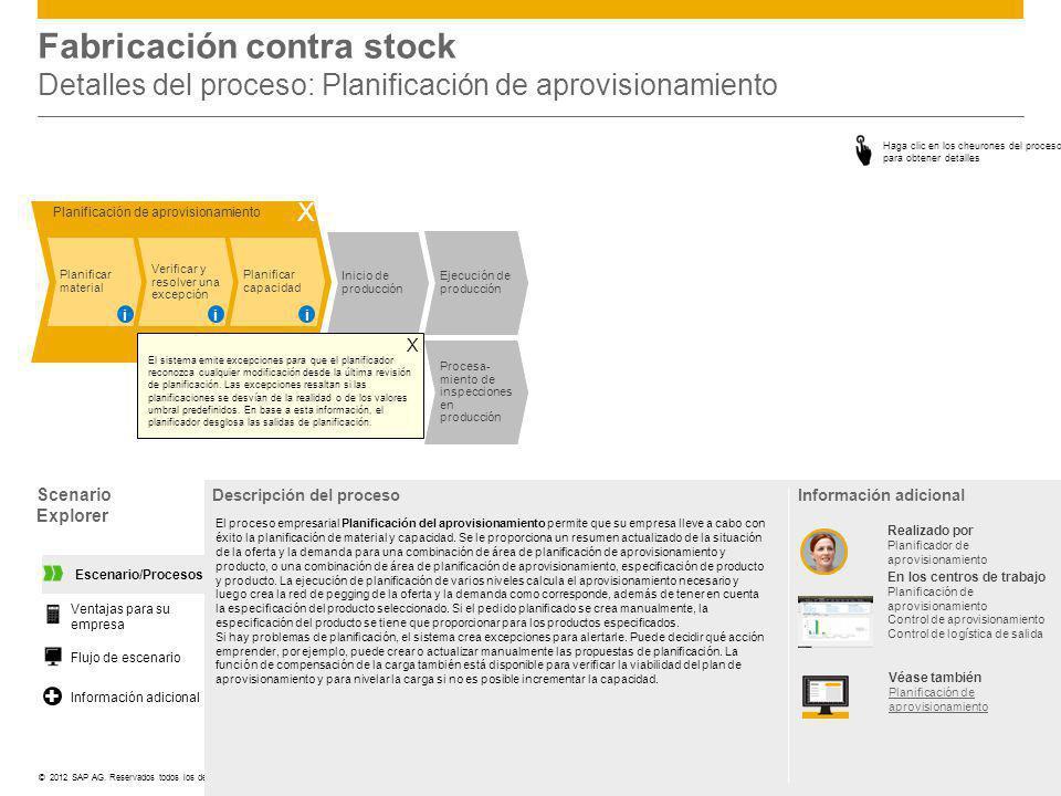 ©© 2012 SAP AG. Reservados todos los derechos. Inicio de producción Planificación de aprovisionamiento Planificar material Verificar y resolver una ex