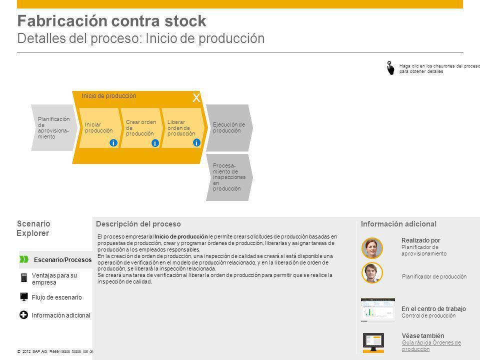 ©© 2012 SAP AG. Reservados todos los derechos. Fabricación contra stock Detalles del proceso: Inicio de producción Scenario Explorer Descripción del p