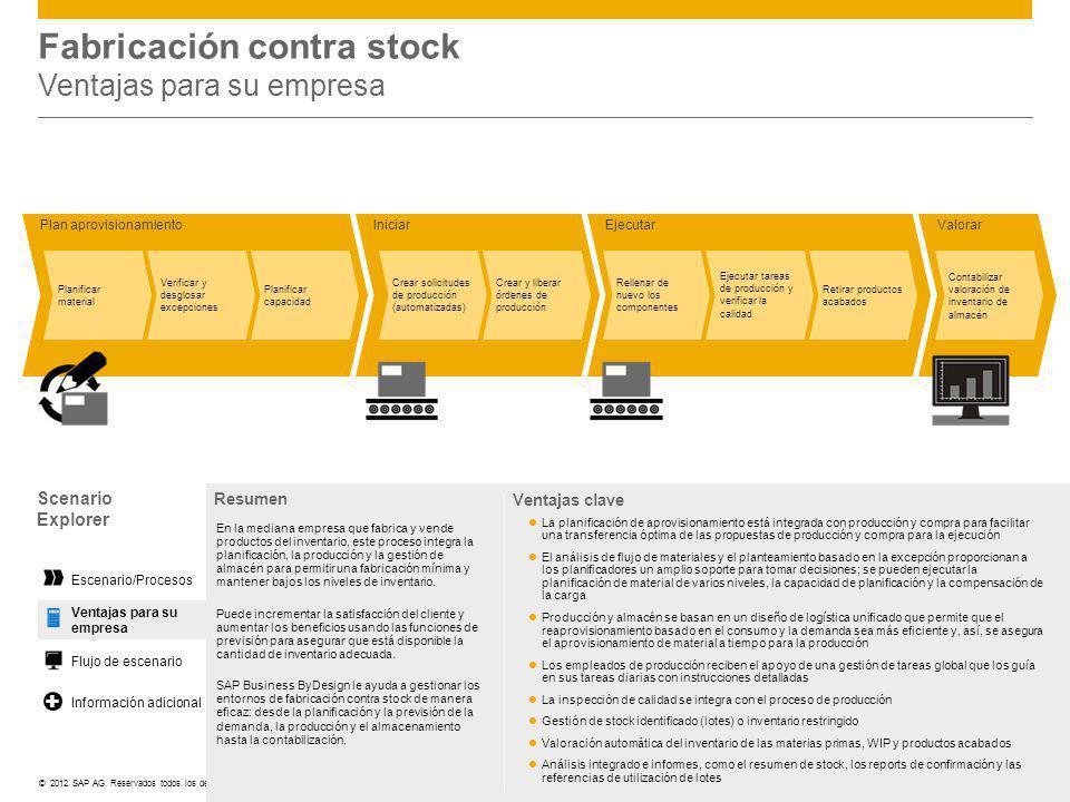 ©© 2012 SAP AG. Reservados todos los derechos. Valorar EjecutarIniciar Crear solicitudes de producción (automatizadas) Crear y liberar órdenes de prod