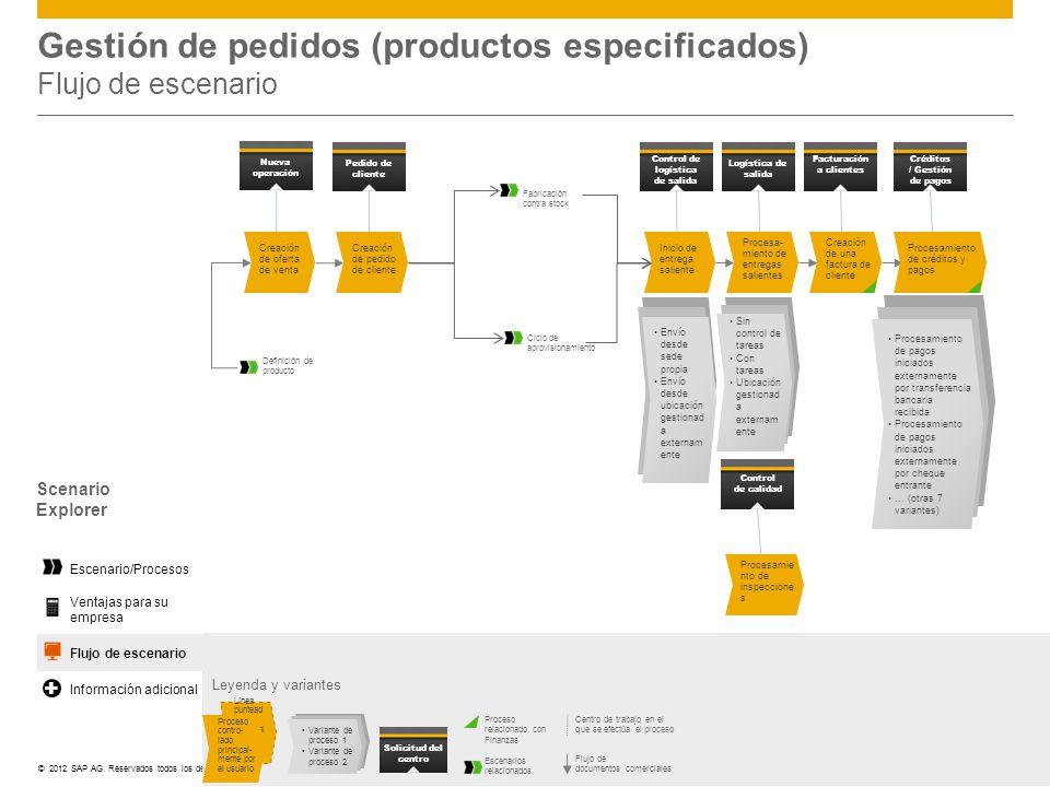 ©© 2012 SAP AG. Reservados todos los derechos. Gestión de pedidos (productos especificados) Flujo de escenario Leyenda y variantes Centro de trabajo e
