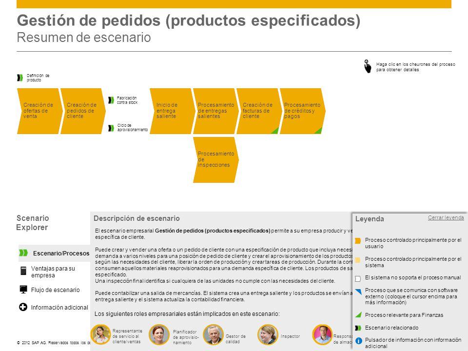 ©© 2012 SAP AG. Reservados todos los derechos. Responsable de almacén Gestión de pedidos (productos especificados) Resumen de escenario Scenario Explo