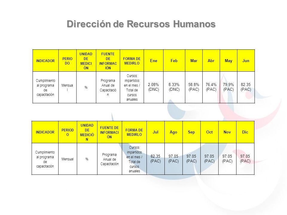 Dirección de Recursos Humanos INDICADOR PERIO DO UNIDAD DE MEDICI ÓN FUENTE DE INFORMAC IÓN FORMA DE MEDIRLO EneFebMarAbrMayJun Cumplimiento al progra