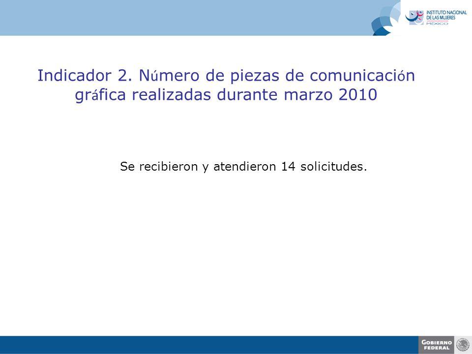 Indicador 2. N ú mero de piezas de comunicaci ó n gr á fica realizadas durante marzo 2010 Se recibieron y atendieron 14 solicitudes.