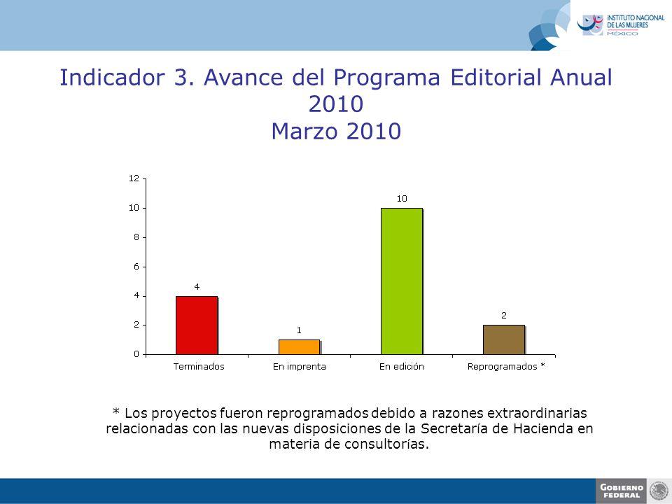 Indicador 3. Avance del Programa Editorial Anual 2010 Marzo 2010 * Los proyectos fueron reprogramados debido a razones extraordinarias relacionadas co