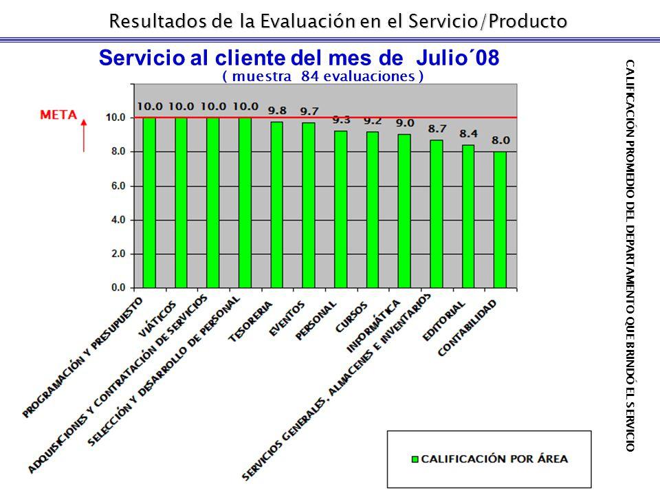 Resultados de la Evaluación en el Servicio/Producto Servicio al cliente del mes de Julio´08 ( muestra 84 evaluaciones ) CALIFICACIÓN PROMEDIO DEL DEPARTAMENTO QUE BRINDÓ EL SERVICIO