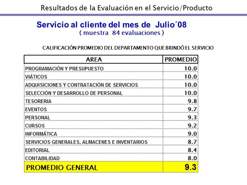Nivel de participación, Julio´ 08 Muestra: 104 invitaciones 84 evaluaciones recibidas 20 evaluaciones no contestadas Resultados de la Evaluación en el Servicio/Producto