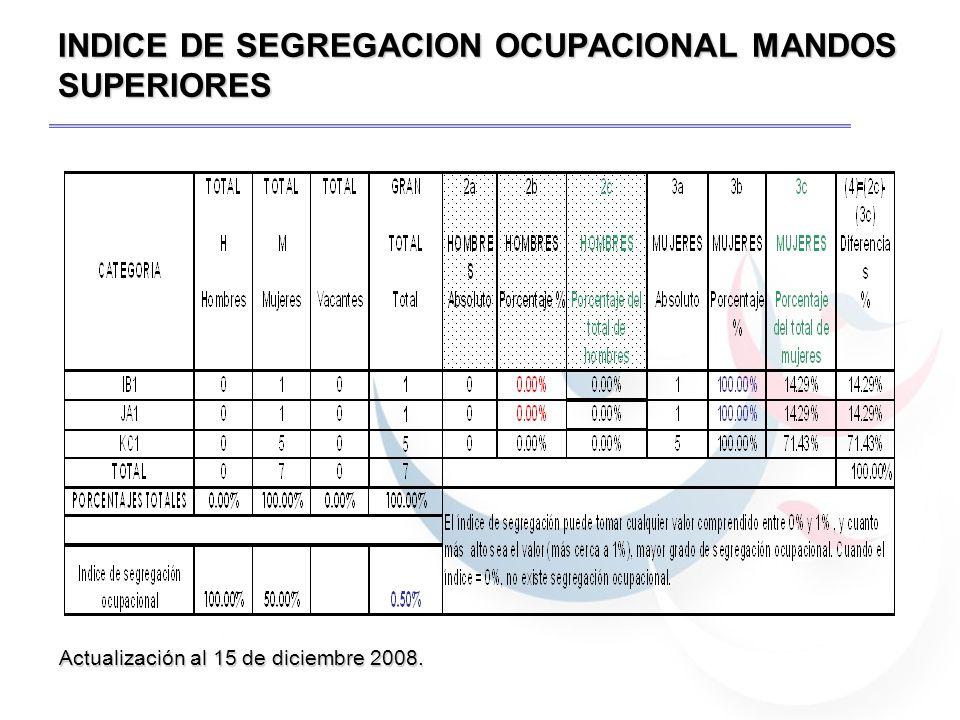 INDICE DE SEGREGACION OCUPACIONAL AL 15 DE DICIEMBRE 2008