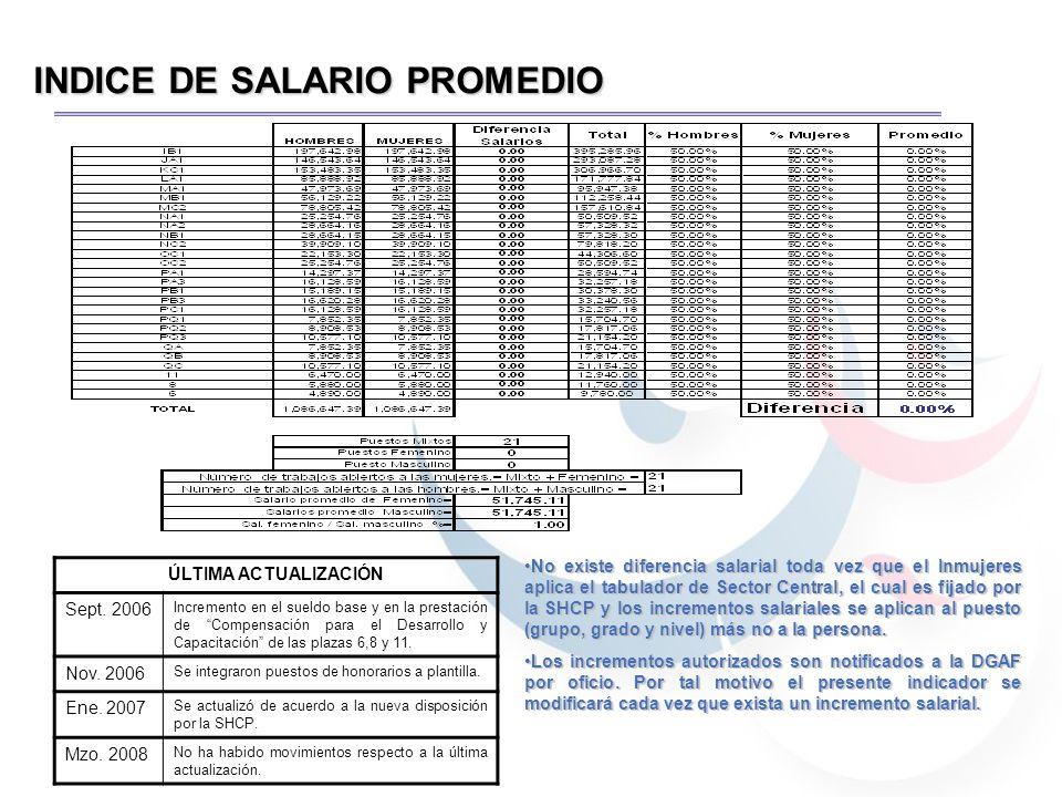 INDICE DE SALARIO PROMEDIO ÚLTIMA ACTUALIZACIÓN Sept.