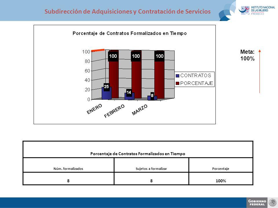 Meta: 100% Porcentaje de Contratos Formalizados en Tiempo Núm. formalizadosSujetos a formalizarPorcentaje 88100% Subdirección de Adquisiciones y Contr