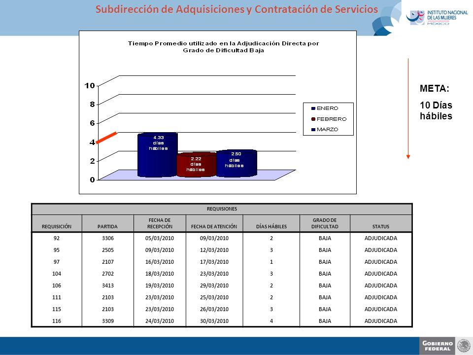 META: 10 Días hábiles Subdirección de Adquisiciones y Contratación de Servicios REQUISIONES REQUISICIÓNPARTIDA FECHA DE RECEPCIÓNFECHA DE ATENCIÓNDÍAS