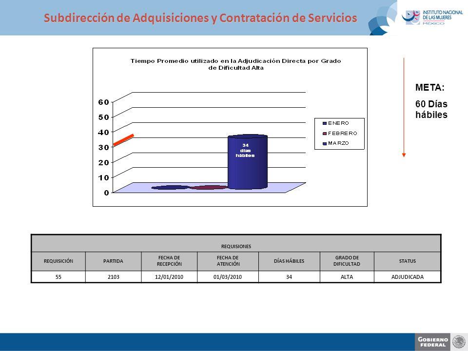Subdirección de Adquisiciones y Contratación de Servicios REQUISIONES REQUISICIÓNPARTIDA FECHA DE RECEPCIÓN FECHA DE ATENCIÓN DÍAS HÁBILES GRADO DE DIFICULTAD STATUS 55210312/01/201001/03/201034ALTAADJUDICADA META: 60 Días hábiles