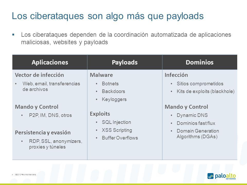 Automatizando la gestión: detección de hosts infectados por comportamiento Informe automático diario sobre la actividad sospechosa de máquinas potencialmente infectadas 15   ©2013, Palo Alto Networks..
