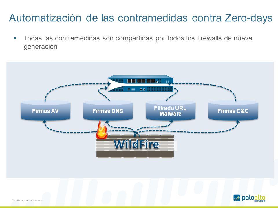 Automatización de las contramedidas contra Zero-days Firmas AV Firmas DNS Firmas C&C Filtrado URL Malware 9 | ©2013, Palo Alto Networks..