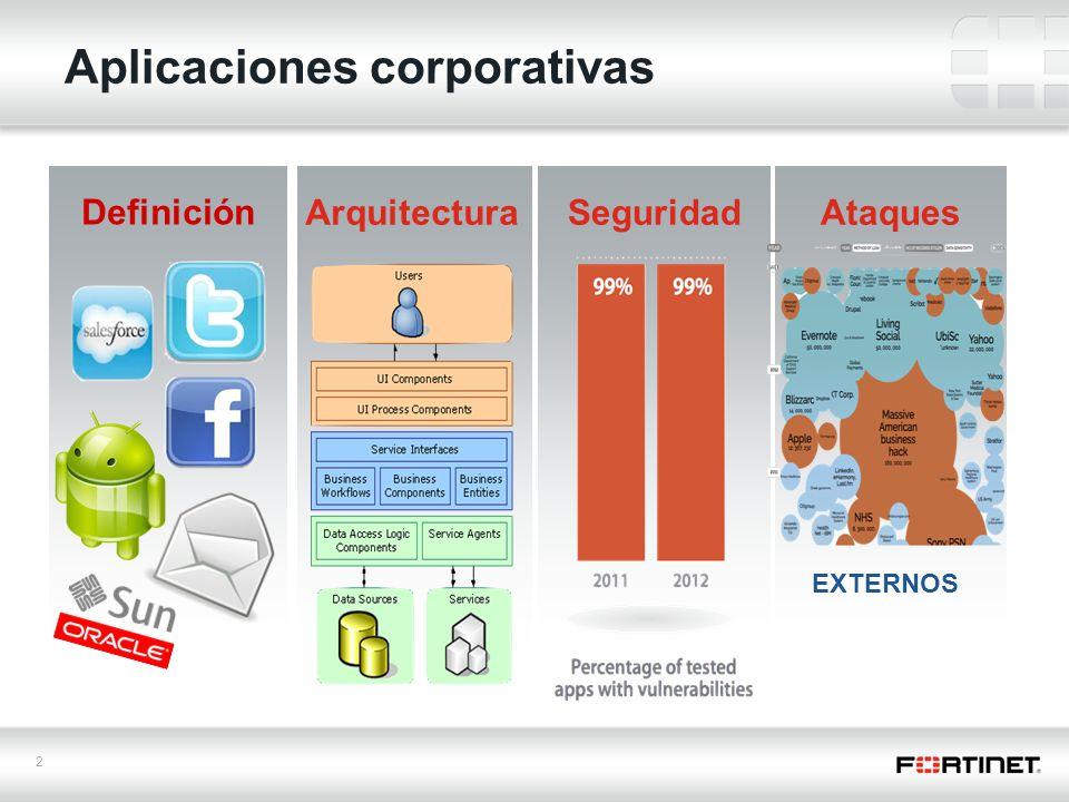 2 Aplicaciones corporativas Definición Arquitectura Seguridad Ataques EXTERNOS
