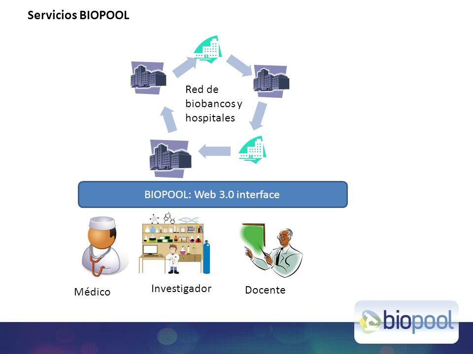 Red de biobancos y hospitales Investigador BIOPOOL: Web 3.0 interface Servicios BIOPOOL Docente Médico