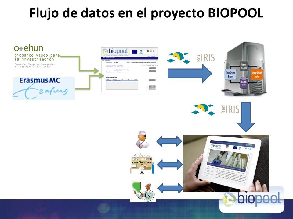 Flujo de datos en el proyecto BIOPOOL