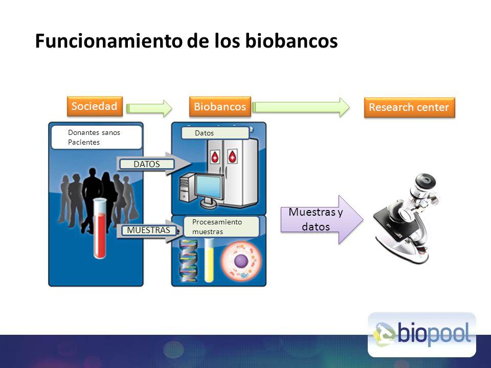 Donantes sanos Pacientes Datos Procesamiento muestras Research center Muestras y datos Biobancos Sociedad Funcionamiento de los biobancos DATOS MUESTRAS