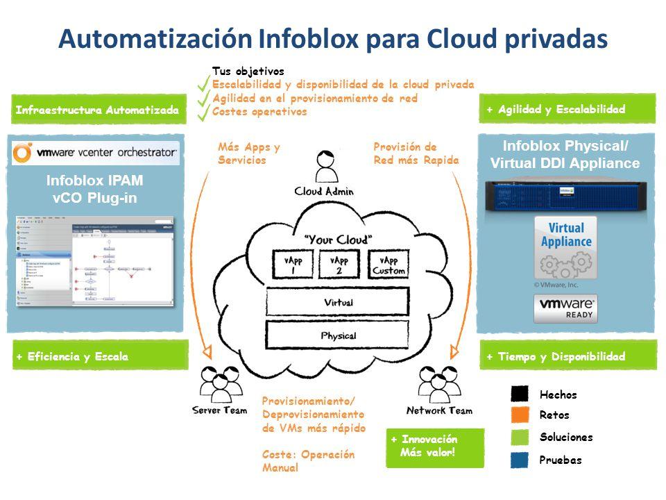 Automatización Infoblox para Cloud privadas Automatización de red Asiganciones IP/DNS - Sin entradas manuales, tiempo + Sincronizar Infraestructura física y virtual Eficiencia Operacional Virtualización de la infraestructura física y virtual - Coste operativo + Numero de VMs/Admin Disponibilidad y Fiabilidad - Tiempo de caida + Arquitectura HA/DR, Disponibilidad, Supervivencia Local Provisión dinámica Autodesplegar Servicios Críticos de Red - Coste operativo + Visibilidad + Control y un entorno dinámico Tus objetivos Escalabilidad y disponibilidad de la cloud privada Agilidad en el provisionamiento de red Costes operativos Infraestructura Automatizada + Eficiencia y Escala + Tiempo y Disponibilidad+ Agilidad y Escalabilidad Provisión de Red más Rapida Más Apps y Servicios Provisionamiento/ Deprovisionamiento de VMs más rápido Coste: Operación Manual + Innovación Más valor.