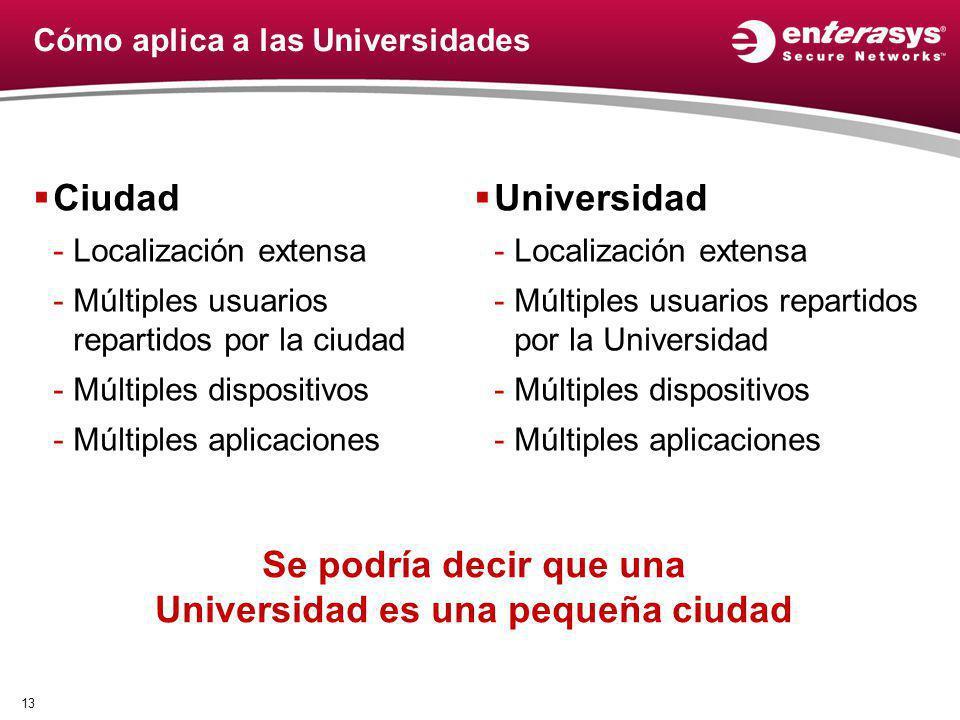 Cómo aplica a las Universidades Ciudad -Localización extensa -Múltiples usuarios repartidos por la ciudad -Múltiples dispositivos -Múltiples aplicacio