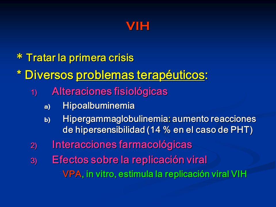 VIH * Tratar la primera crisis * Diversos problemas terapéuticos: 1) Alteraciones fisiológicas a) Hipoalbuminemia b) Hipergammaglobulinemia: aumento r