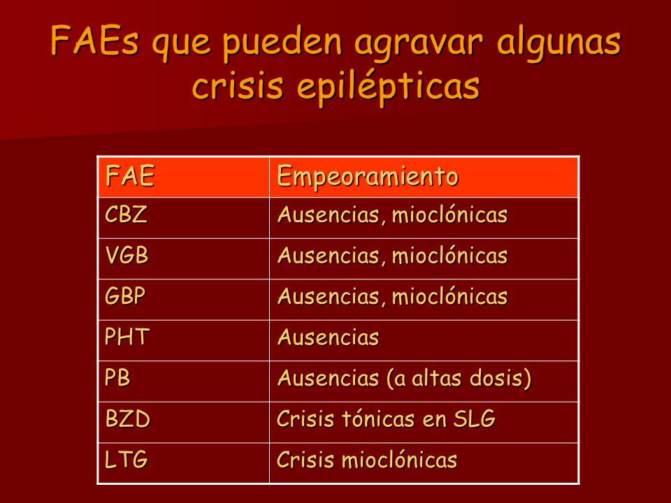 FAEs que pueden agravar algunas crisis epilépticas FAEEmpeoramiento CBZ Ausencias, mioclónicas VGB GBP PHTAusencias PB Ausencias (a altas dosis) BZD C