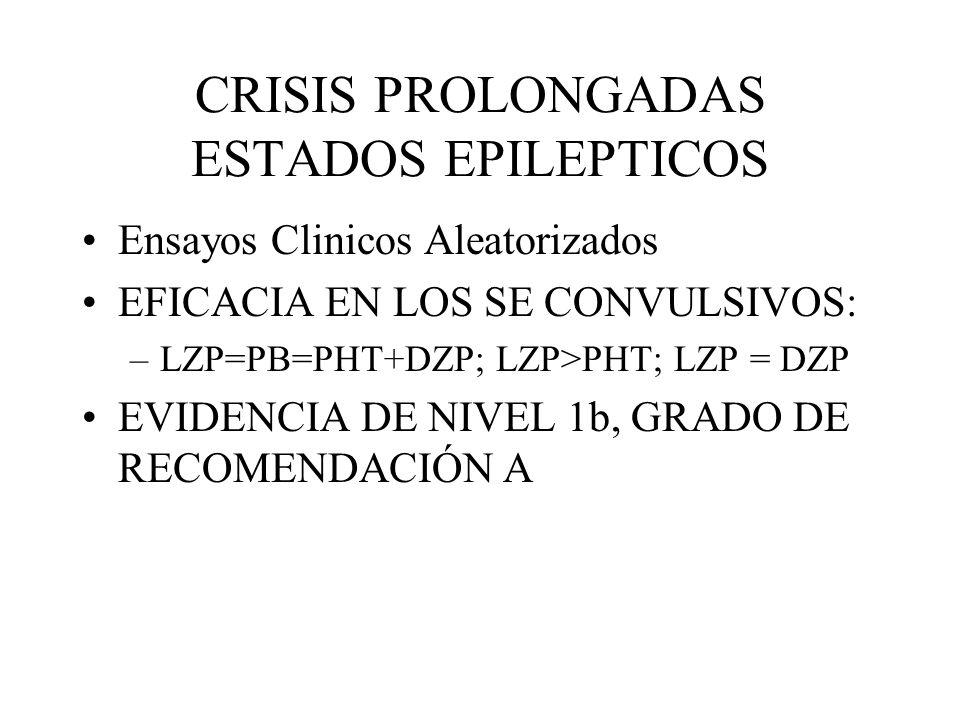 CRISIS PROLONGADAS ESTADOS EPILEPTICOS Ensayos Clinicos Aleatorizados EFICACIA EN LOS SE CONVULSIVOS: –LZP=PB=PHT+DZP; LZP>PHT; LZP = DZP EVIDENCIA DE
