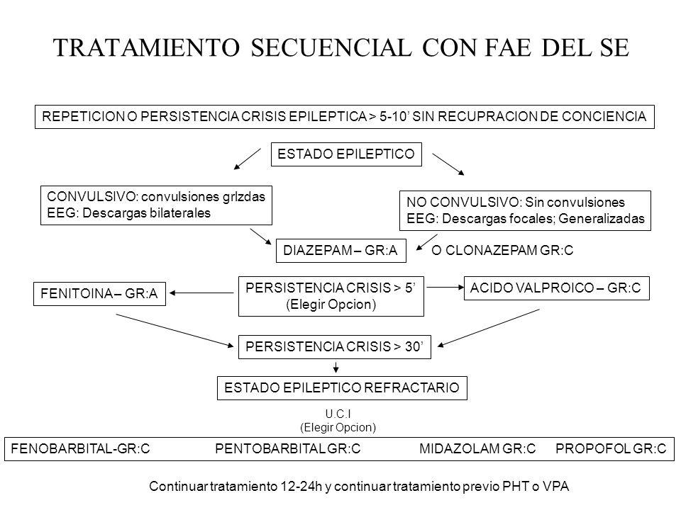 TRATAMIENTO SECUENCIAL CON FAE DEL SE REPETICION O PERSISTENCIA CRISIS EPILEPTICA > 5-10 SIN RECUPRACION DE CONCIENCIA ESTADO EPILEPTICO CONVULSIVO: c