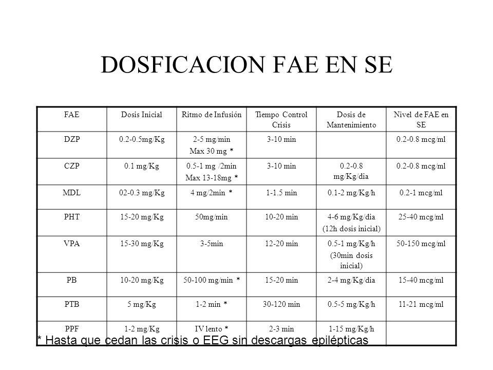 DOSFICACION FAE EN SE FAEDosis InicialRitmo de InfusiónTiempo Control Crisis Dosis de Mantenimiento Nivel de FAE en SE DZP0.2-0.5mg/Kg2-5 mg/min Max 3