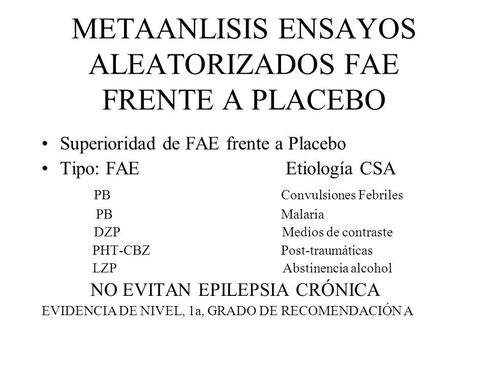 METAANLISIS ENSAYOS ALEATORIZADOS FAE FRENTE A PLACEBO Superioridad de FAE frente a Placebo Tipo: FAEEtiología CSA PB Convulsiones Febriles PB Malaria