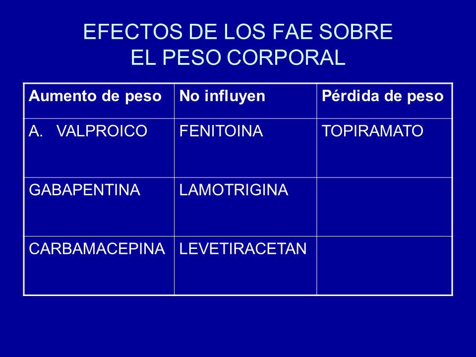 EFECTOS DE LOS FAE SOBRE EL PESO CORPORAL Aumento de pesoNo influyenPérdida de peso A.VALPROICOFENITOINATOPIRAMATO GABAPENTINALAMOTRIGINA CARBAMACEPIN