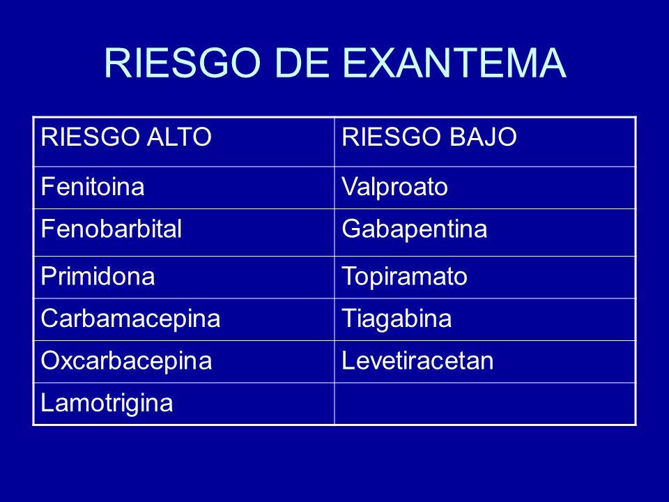 RIESGO DE EXANTEMA RIESGO ALTORIESGO BAJO FenitoinaValproato FenobarbitalGabapentina PrimidonaTopiramato CarbamacepinaTiagabina OxcarbacepinaLevetirac