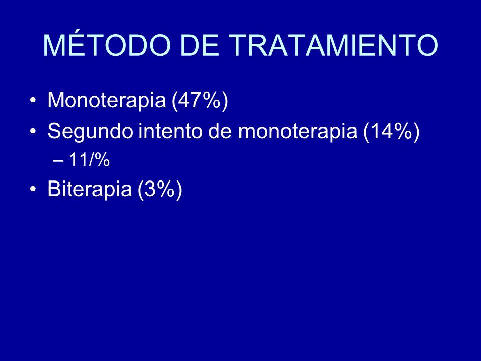 FAE EFICACES EN EGI EVIDENCIAS CLINICAS Valproato, etosuximida y lamotrigina crisis de ausencias (Evidencia nivel Ib) Fenobarbital, fenitoina, carbamacepina, valproato, lamotrigina, oxcarbacepina y topiramato CGTC primarias (Nivel Ib) Valproato: crisis mioclonicas (IIb) Clobazan: crisis de ausencia, mioclonicas y tonicoclonicas (IIb) CZP, PRM, Acetozolamida, TPM, LEV: crisis mioclonicas (III)