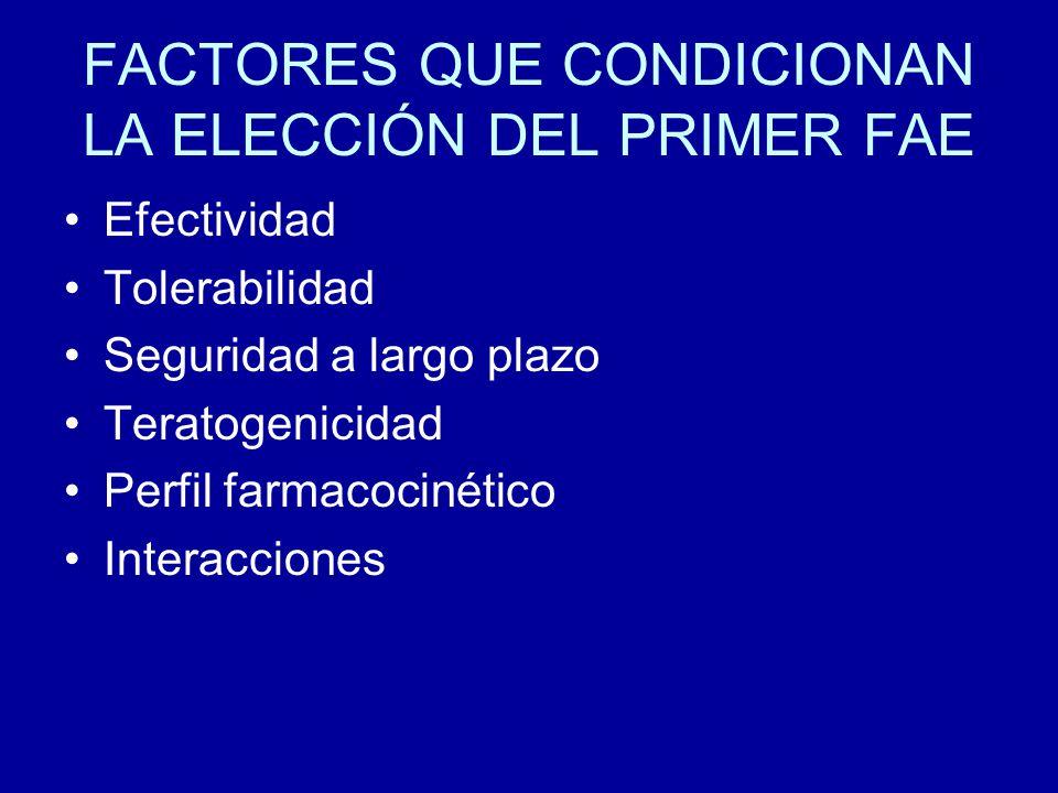 VENTAJAS Y DESVENTAJAS DE LOS FAE (1) FAEVENTAJASDESVENTAJAS VPA A.VALPROICO Amplio espectro Disponible via i.v.