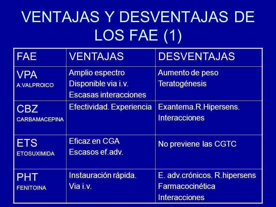 VENTAJAS Y DESVENTAJAS DE LOS FAE (2) PH PRM Fenobarbital Instauración rápidaSedación Crisis por privación Interacciones GBP Gabapentina Instauración rápida Sin efec.