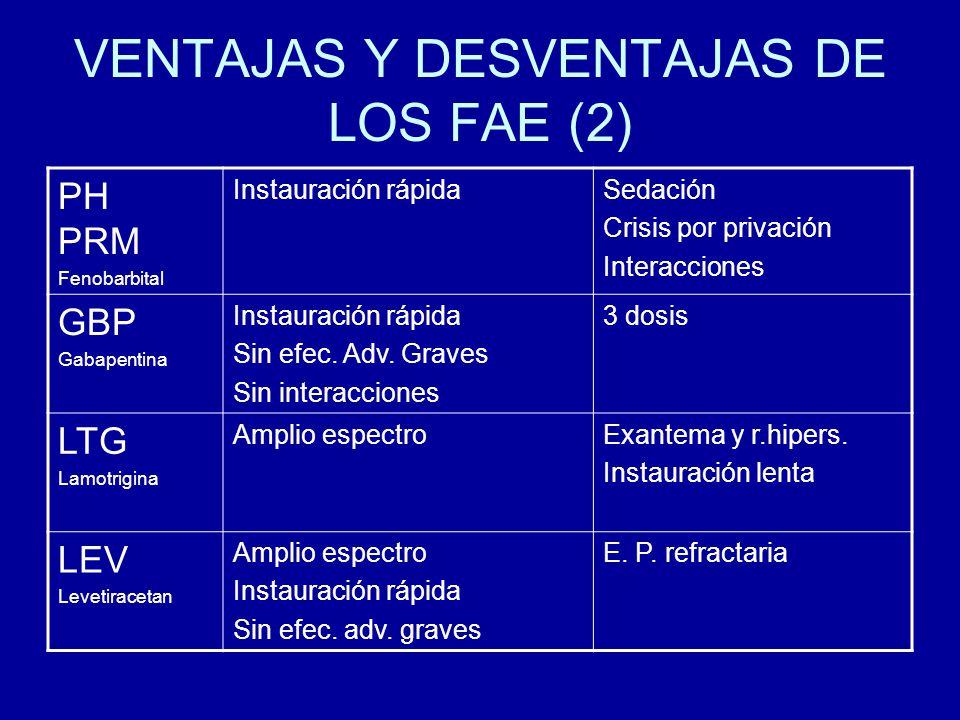 VENTAJAS Y DESVENTAJAS DE LOS FAE (2) PH PRM Fenobarbital Instauración rápidaSedación Crisis por privación Interacciones GBP Gabapentina Instauración