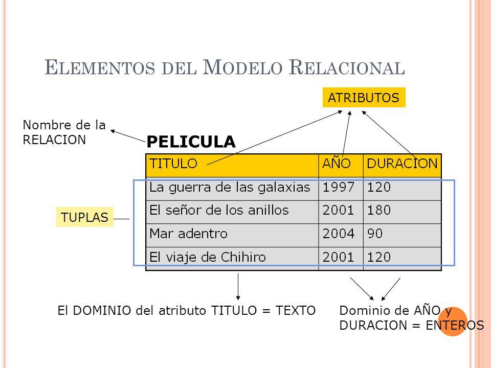 CLAVES: C LAVE F ORÁNEA O A JENA O E XTERNA Atributo (puede ser compuesto) de una relación R1 que es clave primaria en una relación R2 (R1 y R2 no necesariamente diferentes) Especifica de forma explícita la forma en que dos tablas se relacionan Mecanismo para asegurar la integridad