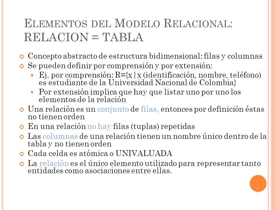 E LEMENTOS DEL M ODELO R ELACIONAL : RELACION = TABLA Concepto abstracto de estructura bidimensional: filas y columnas Se pueden definir por comprensión y por extensión: Ej.