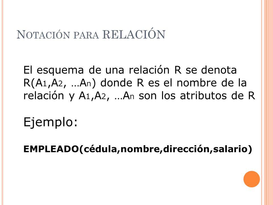N OTACIÓN PARA RELACIÓN El esquema de una relación R se denota R(A 1,A 2, …A n ) donde R es el nombre de la relación y A 1,A 2, …A n son los atributos de R Ejemplo: EMPLEADO(cédula,nombre,dirección,salario)