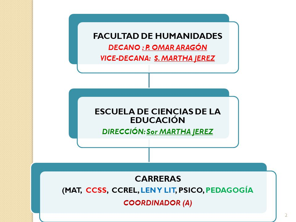 FACULTAD DE HUMANIDADES DECANO : P. OMAR ARAGÓN VICE-DECANA: S. MARTHA JEREZ ESCUELA DE CIENCIAS DE LA EDUCACIÓN DIRECCIÓN: Sor MARTHA JEREZ CARRERAS
