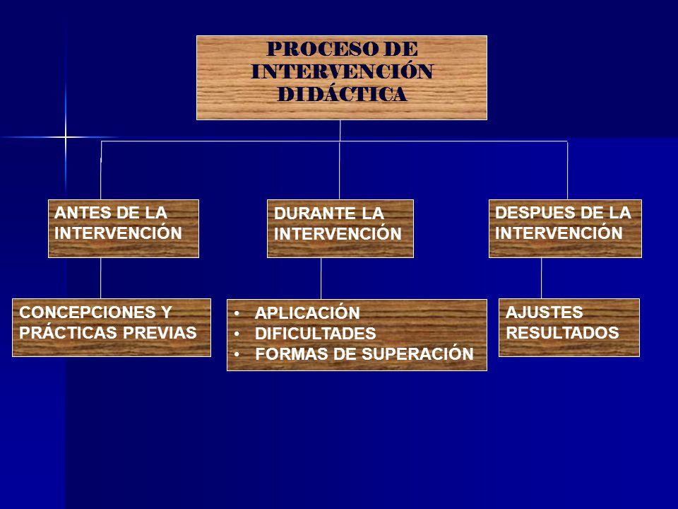 PROCESO DE INTERVENCIÓN DIDÁCTICA ANTES DE LA INTERVENCIÓN CONCEPCIONES Y PRÁCTICAS PREVIAS DURANTE LA INTERVENCIÓN APLICACIÓN DIFICULTADES FORMAS DE