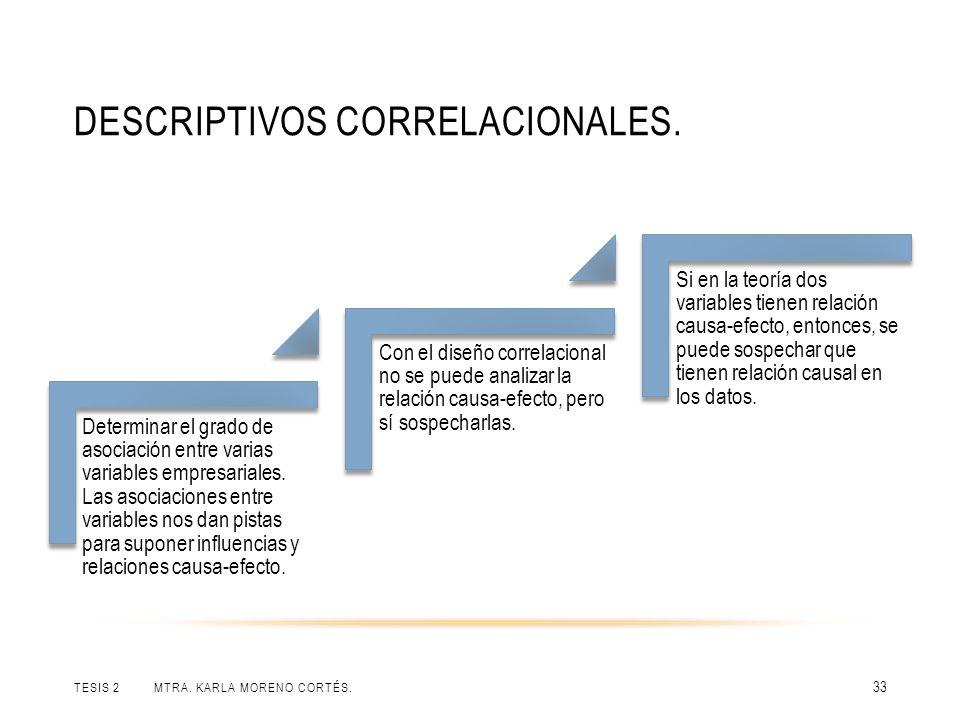 DESCRIPTIVOS CORRELACIONALES. TESIS 2 MTRA. KARLA MORENO CORTÉS. 33 Determinar el grado de asociación entre varias variables empresariales. Las asocia