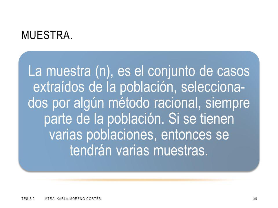 MUESTRA. TESIS 2 MTRA. KARLA MORENO CORTÉS. 58 La muestra (n), es el conjunto de casos extraídos de la población, selecciona- dos por algún método rac