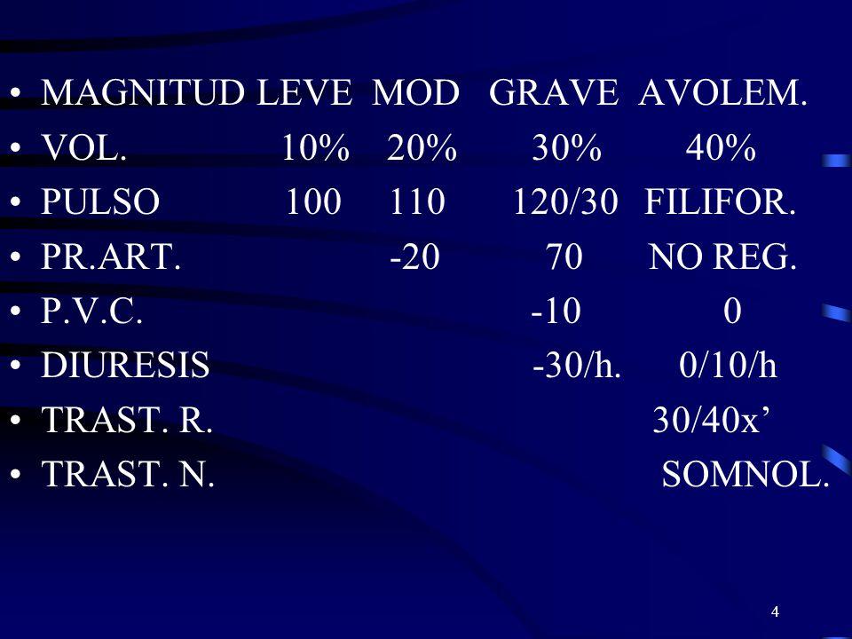4 MAGNITUD LEVE MOD GRAVE AVOLEM. VOL. 10% 20% 30% 40% PULSO 100 110 120/30 FILIFOR. PR.ART. -20 70 NO REG. P.V.C. -10 0 DIURESIS -30/h. 0/10/h TRAST.
