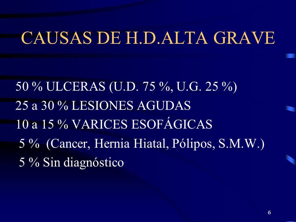 6 CAUSAS DE H.D.ALTA GRAVE 50 % ULCERAS (U.D. 75 %, U.G. 25 %) 25 a 30 % LESIONES AGUDAS 10 a 15 % VARICES ESOFÁGICAS 5 % (Cancer, Hernia Hiatal, Póli