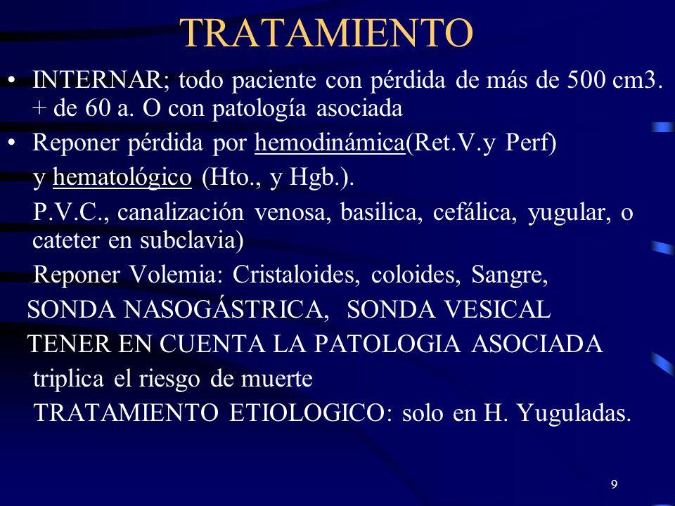 9 TRATAMIENTO INTERNAR; todo paciente con pérdida de más de 500 cm3. + de 60 a. O con patología asociada Reponer pérdida por hemodinámica(Ret.V.y Perf