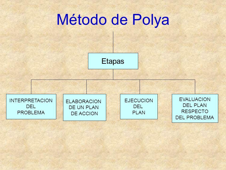 Evaluación del plan respecto del problema ¿Cuáles son las preguntas que ayudarían a la evaluación del plan.