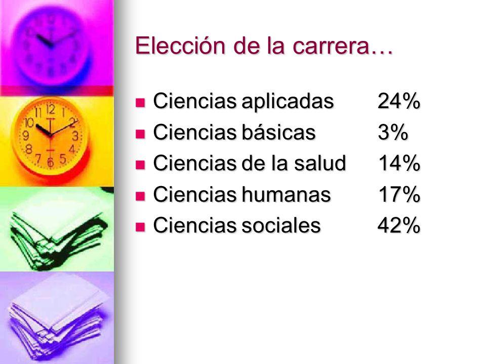Elección de la carrera… Ciencias aplicadas 24% Ciencias aplicadas 24% Ciencias básicas 3% Ciencias básicas 3% Ciencias de la salud 14% Ciencias de la