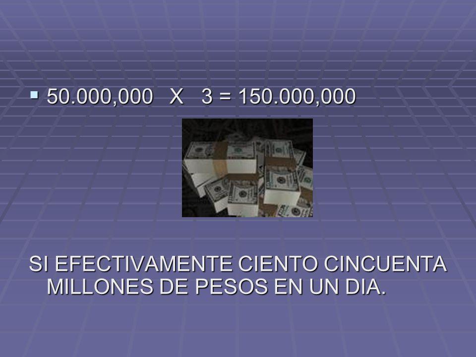 50.000,000 X 3 = 150.000,000 50.000,000 X 3 = 150.000,000 SI EFECTIVAMENTE CIENTO CINCUENTA MILLONES DE PESOS EN UN DIA.