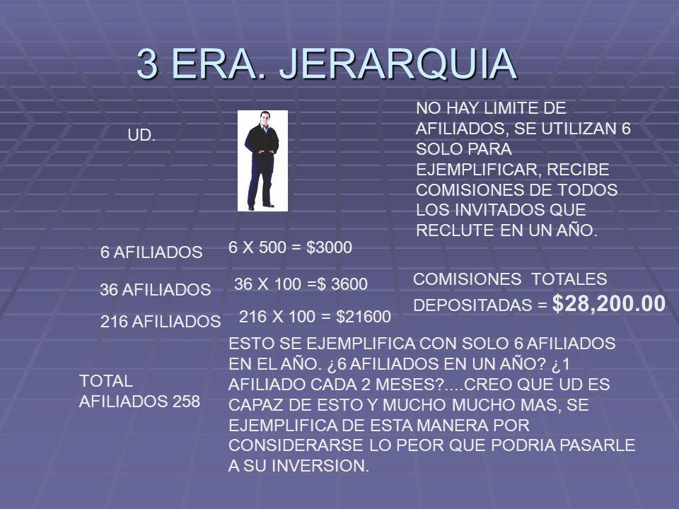 3 ERA. JERARQUIA UD. 6 AFILIADOS 36 AFILIADOS 216 AFILIADOS 6 X 500 = $3000 36 X 100 =$ 3600 216 X 100 = $21600 TOTAL AFILIADOS 258 COMISIONES TOTALES