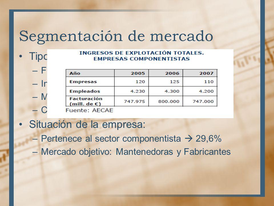 Segmentación de mercado Tipos de empresas: –Fabricantes –Instaladoras –Mantenimiento –Componentistas Situación de la empresa: –Pertenece al sector componentista 29,6% –Mercado objetivo: Mantenedoras y Fabricantes